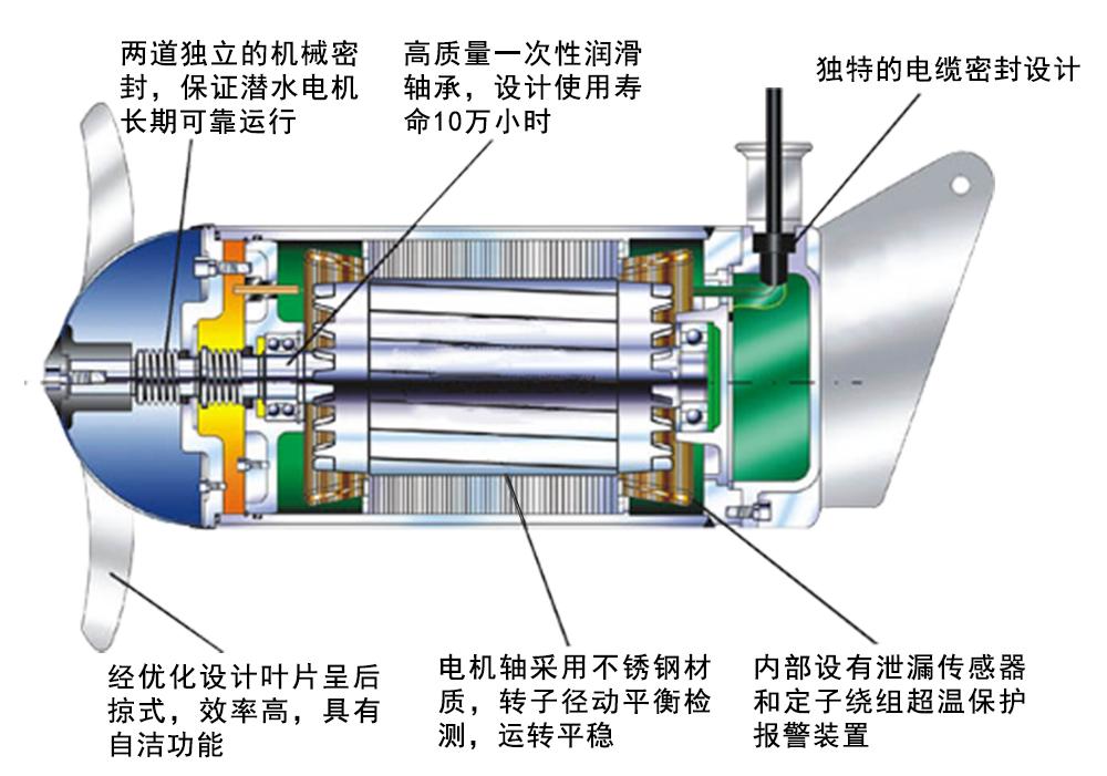 潜水搅拌机 QJB0.85/8-260/3-740C